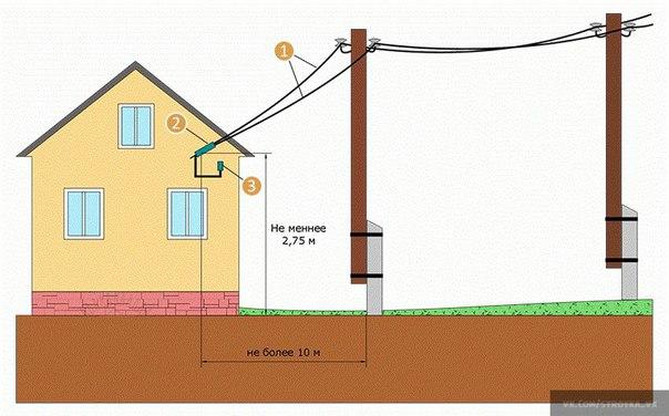 Ввод электричества в дом под землей форум получение ТУ от энергетической компании в Искры улица