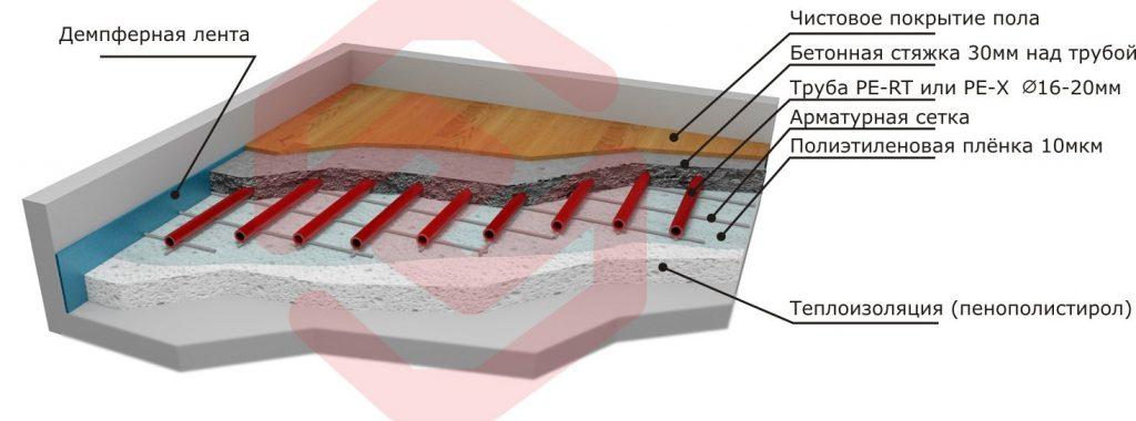 Как сделать теплые водяные полы