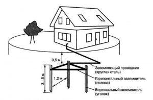 Схема монтажа заземления для дома
